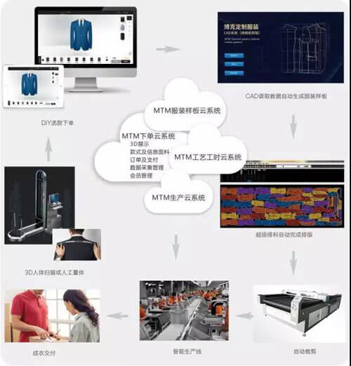 How-to-realize-the-transformation-of-customized-clothing-production03